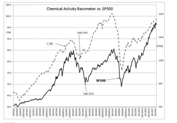 Chemical Activity