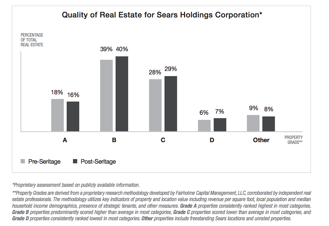 sears holding corp essay Sears holdings has a current ratio (quarterly) of 07756 sears holdings current ratio (quarterly) (shld) charts, historical data, comparisons and more.