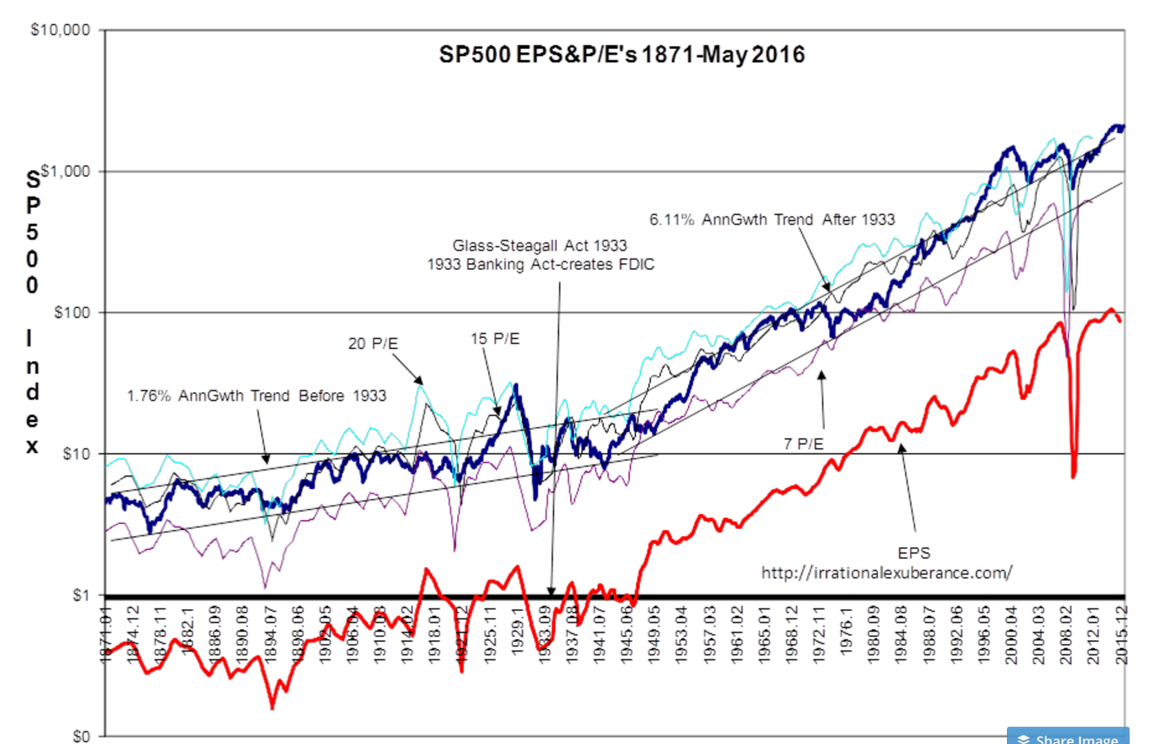Sp 500 Intrinsic Value Index Shows No Excess Valuation