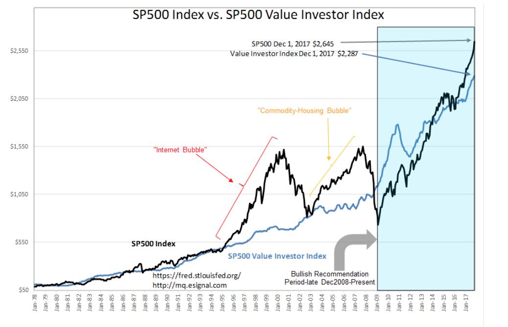 Sp 500 Intrinsic Value Index Update