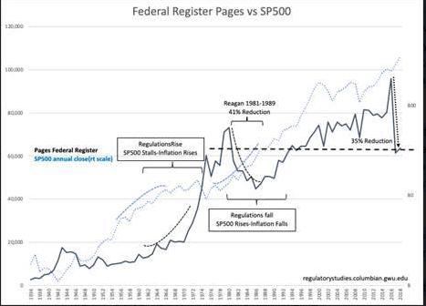 People Don't Recognize De-Regulation Is Fiscal Stimulus