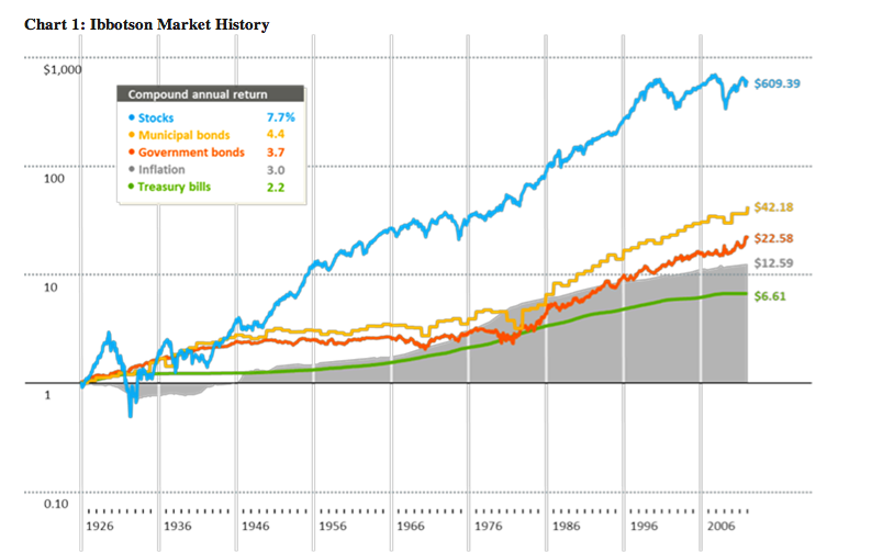 history of the stock market This interactive chart shows the percentage return of the dow jones industrial average over the three major secular market cycles of the last 100 years.