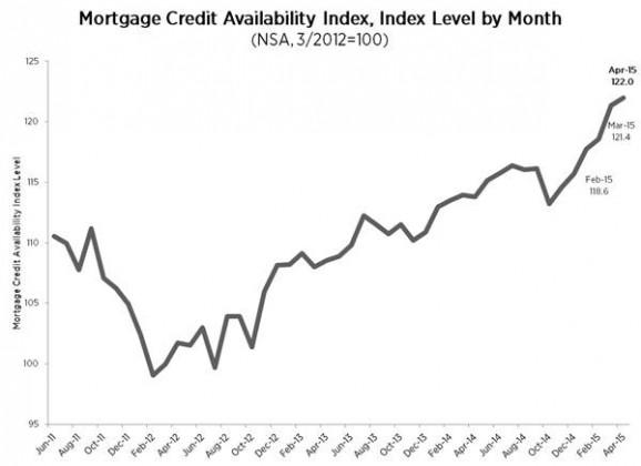 Mortgage Credit Easing